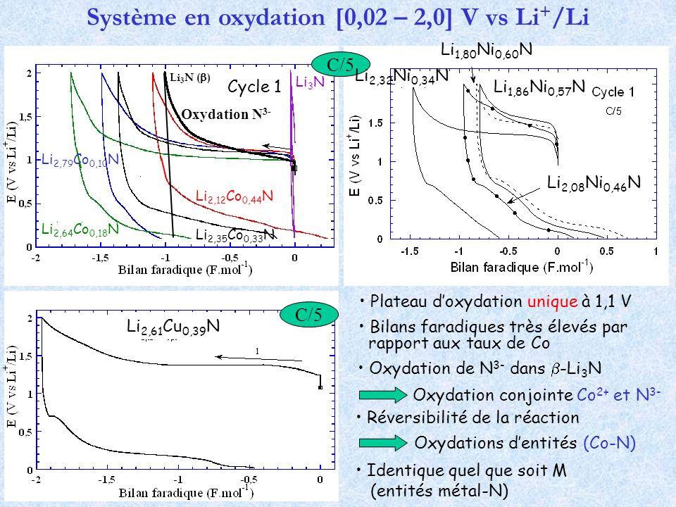 Système en oxydation [0,02 – 2,0] V vs Li+/Li